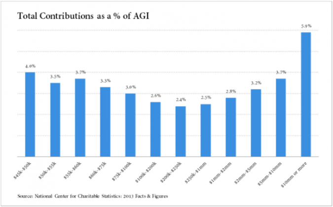 Graph showing the total charitable contributions as % of AGI.